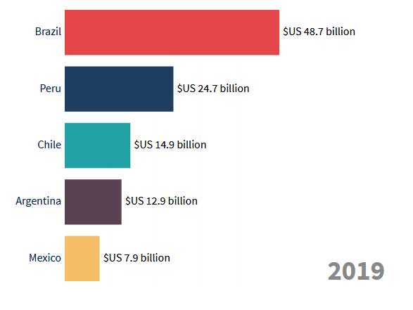 chinese investment in latin america 2021
