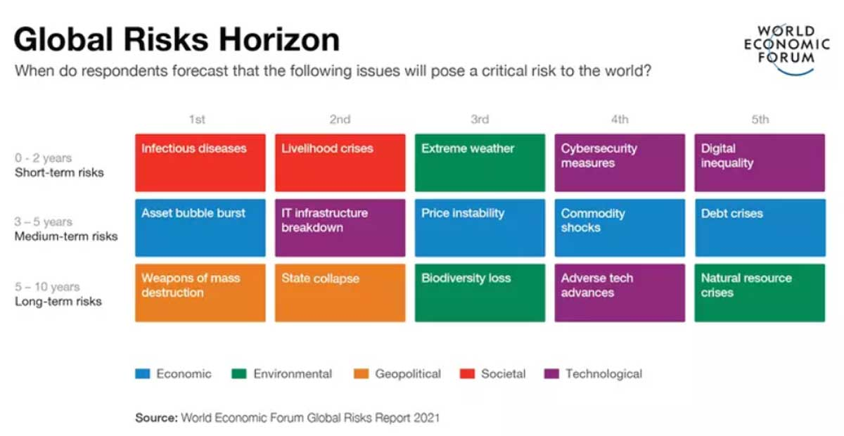 WEF risk report highlights disparities_china