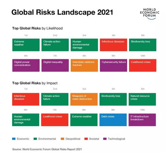 COVID-19 pandemic increasing disparities, social fragmentation; threatening economy, geopolitical stability: WEF study
